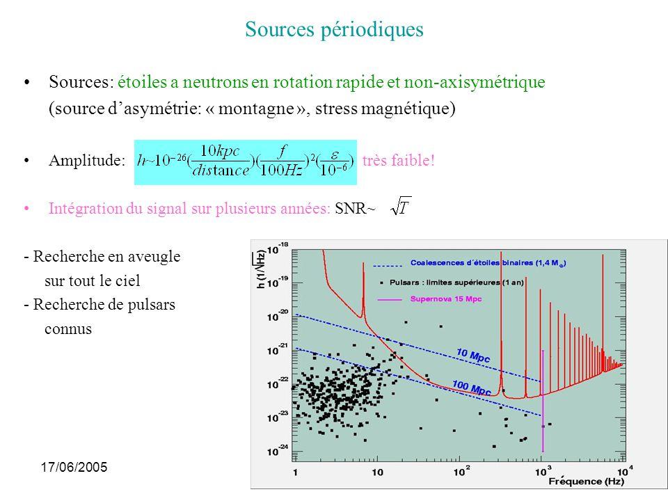01/03/05 Sources périodiques. Sources: étoiles a neutrons en rotation rapide et non-axisymétrique.