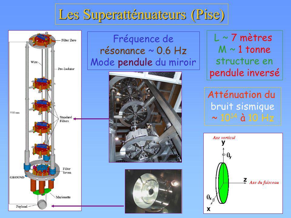 Les Superatténuateurs (Pise)