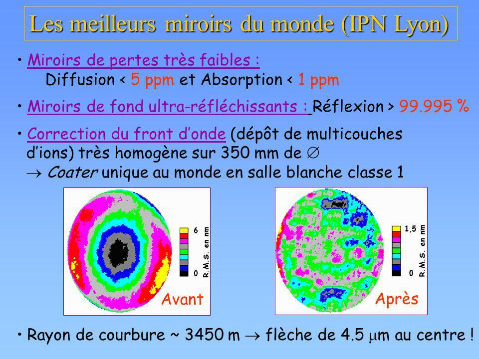 Les meilleurs miroirs du monde (IPN Lyon)