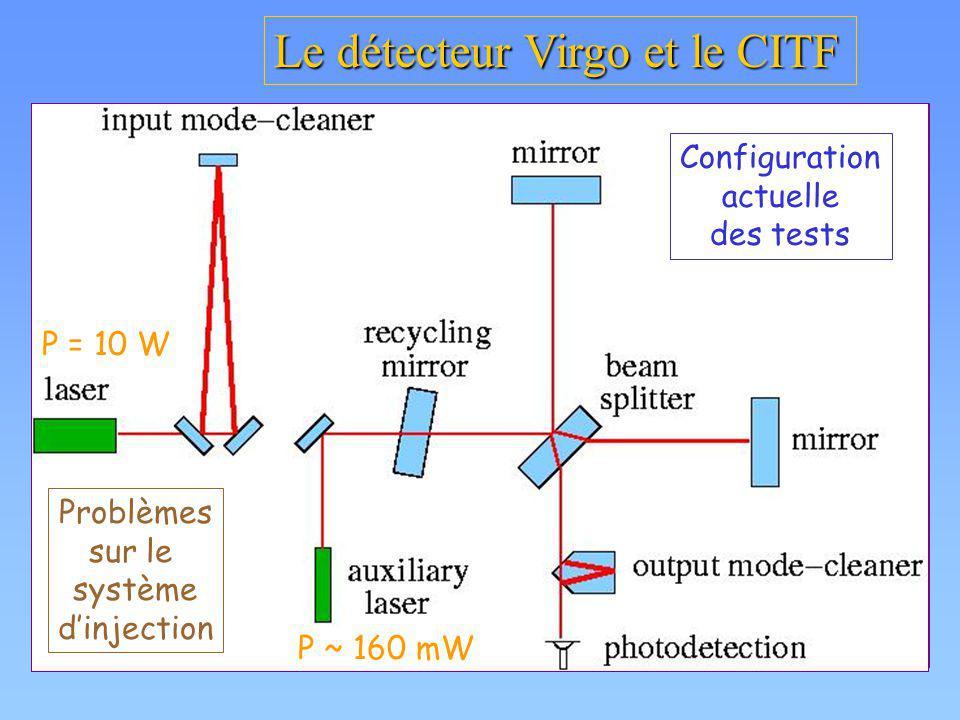 Le détecteur Virgo et le CITF