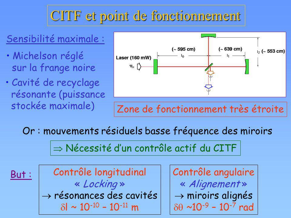 CITF et point de fonctionnement