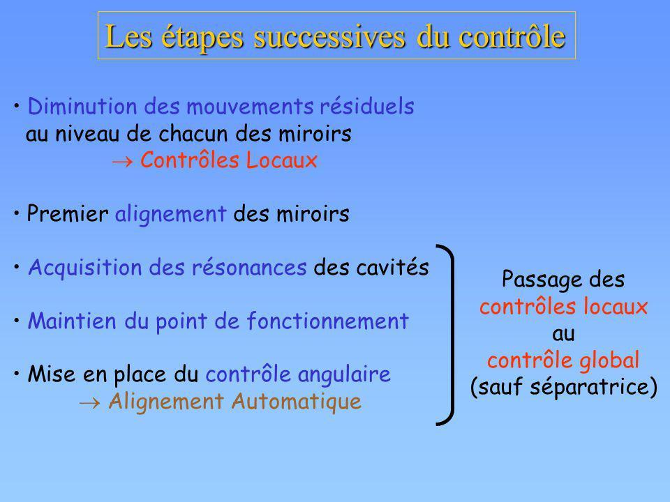 Les étapes successives du contrôle