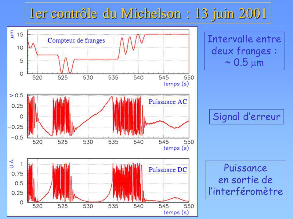 1er contrôle du Michelson : 13 juin 2001