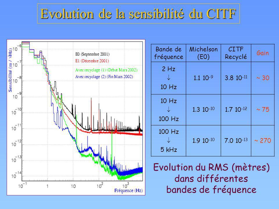 Evolution du RMS (mètres)