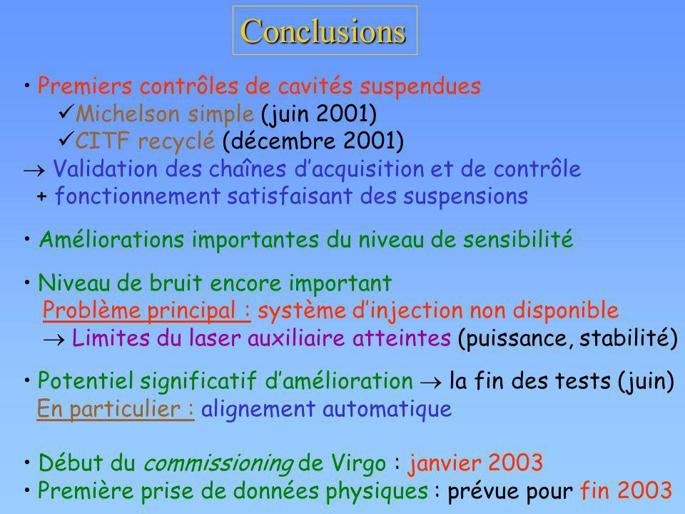 Conclusions Premiers contrôles de cavités suspendues