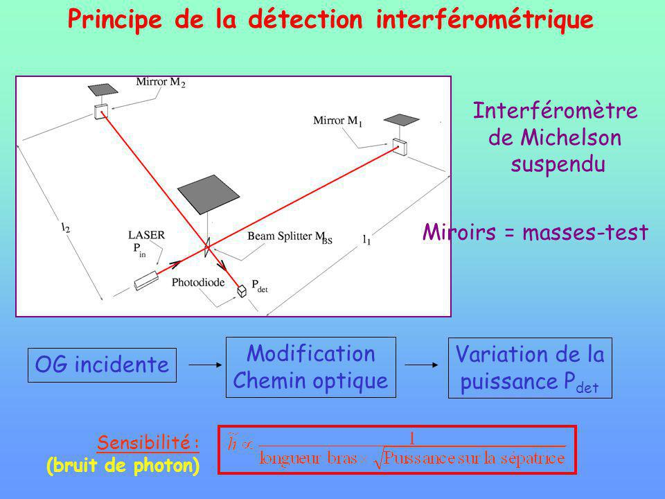 Principe de la détection interférométrique