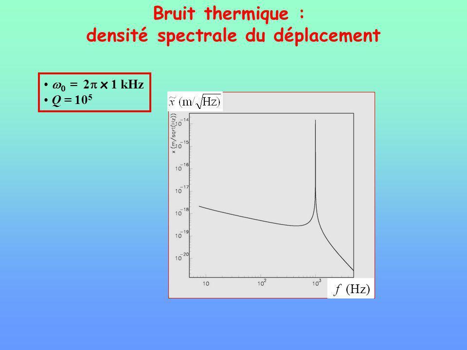 densité spectrale du déplacement