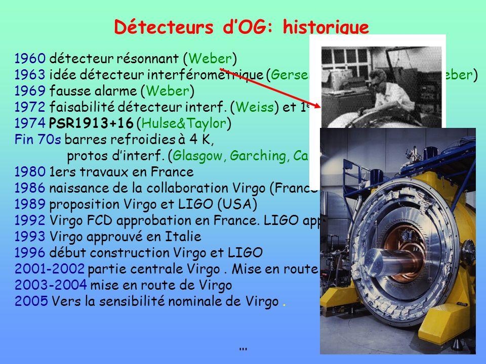 Détecteurs d'OG: historique