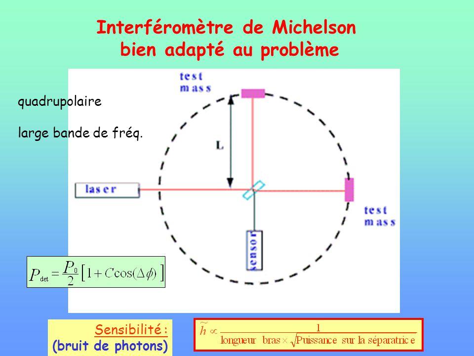 Interféromètre de Michelson bien adapté au problème
