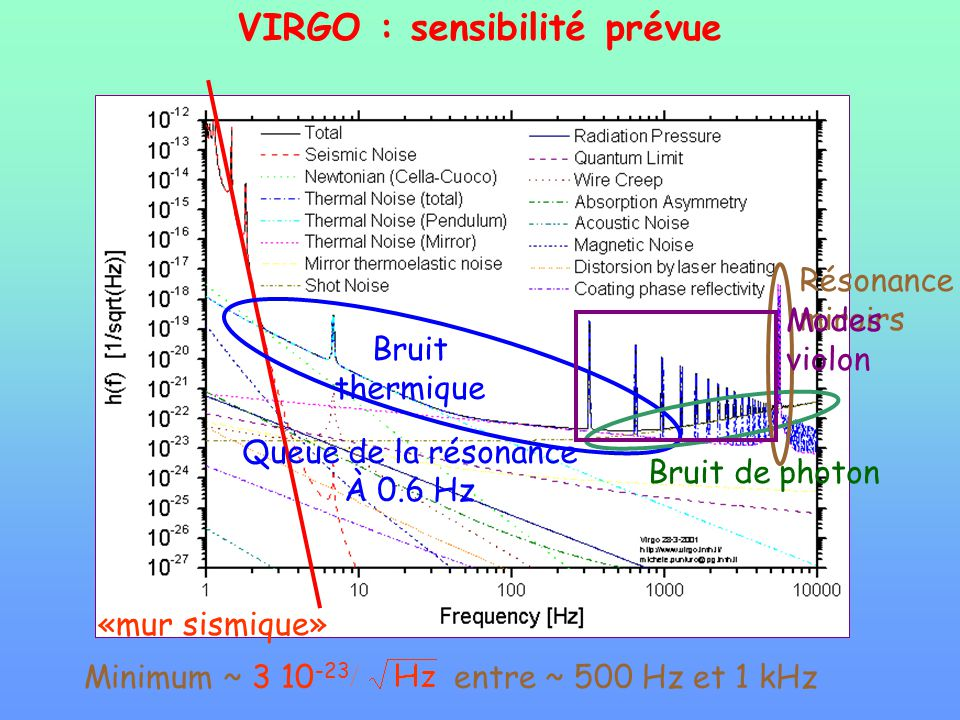 VIRGO : sensibilité prévue
