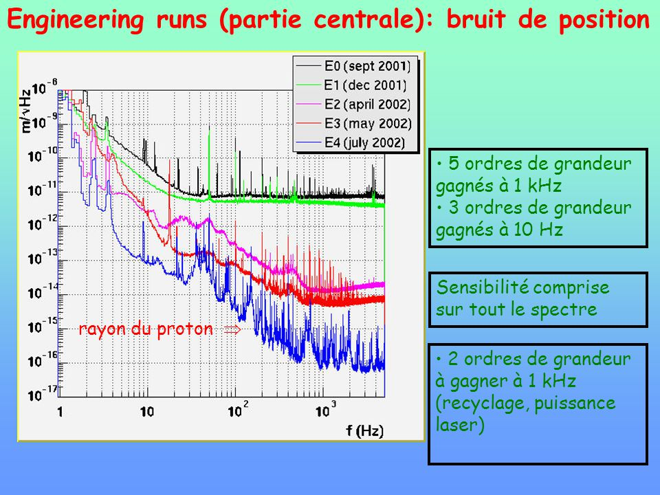 Engineering runs (partie centrale): bruit de position