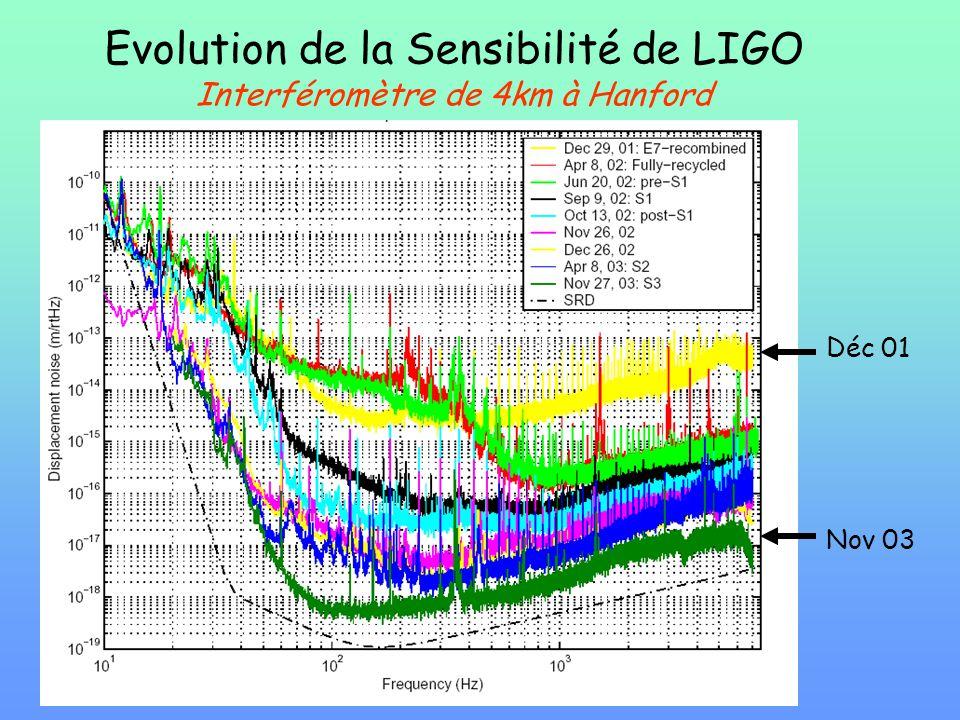 Evolution de la Sensibilité de LIGO