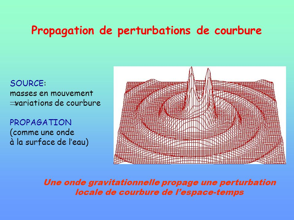Propagation de perturbations de courbure