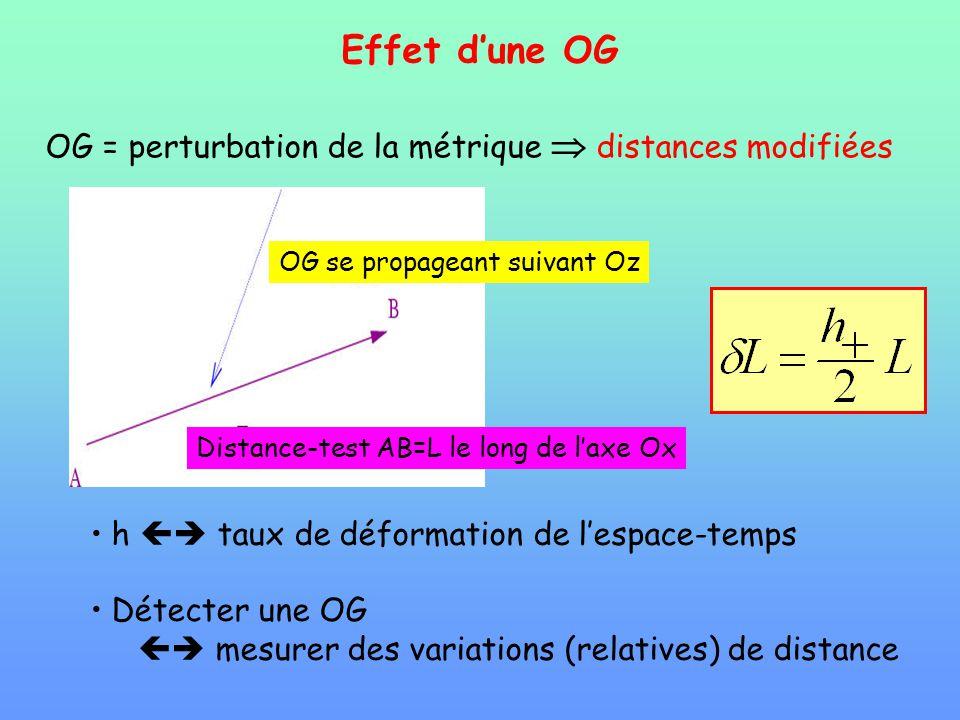 OG = perturbation de la métrique  distances modifiées