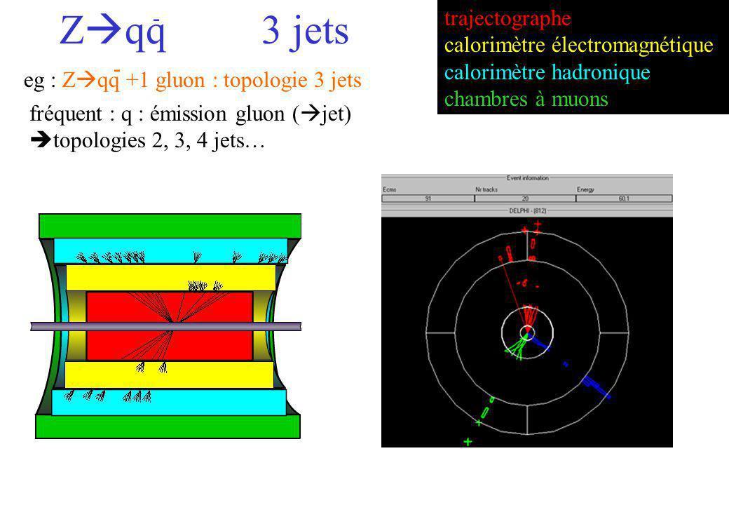 Zqq 3 jets - trajectographe calorimètre électromagnétique