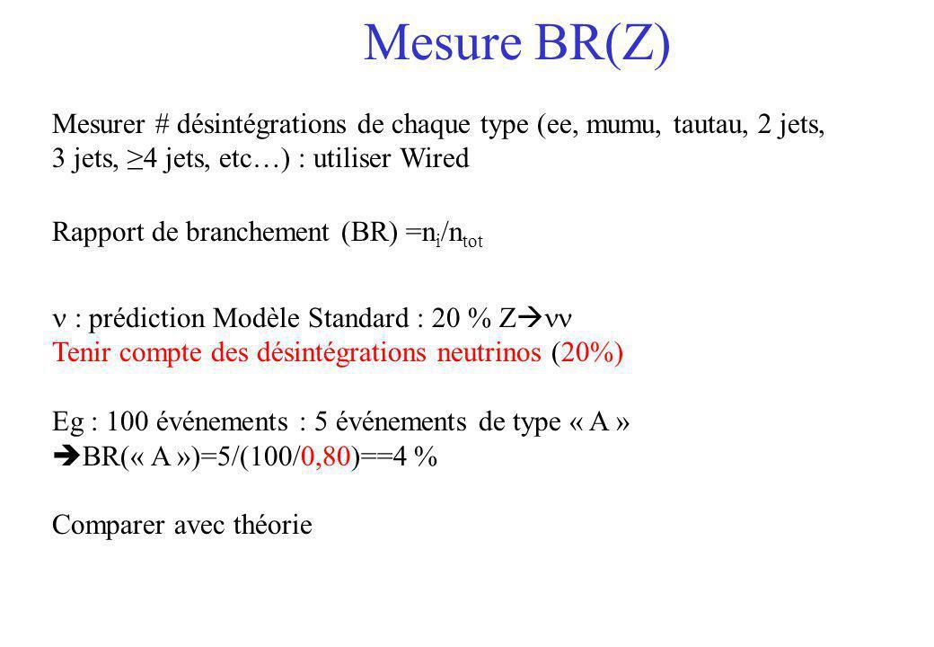 Mesure BR(Z) Mesurer # désintégrations de chaque type (ee, mumu, tautau, 2 jets, 3 jets, ≥4 jets, etc…) : utiliser Wired.