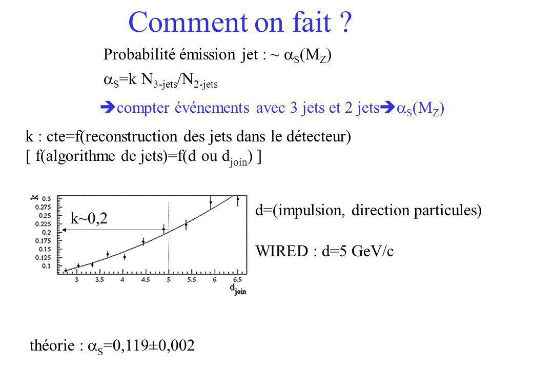 Comment on fait Probabilité émission jet : ~ aS(MZ)