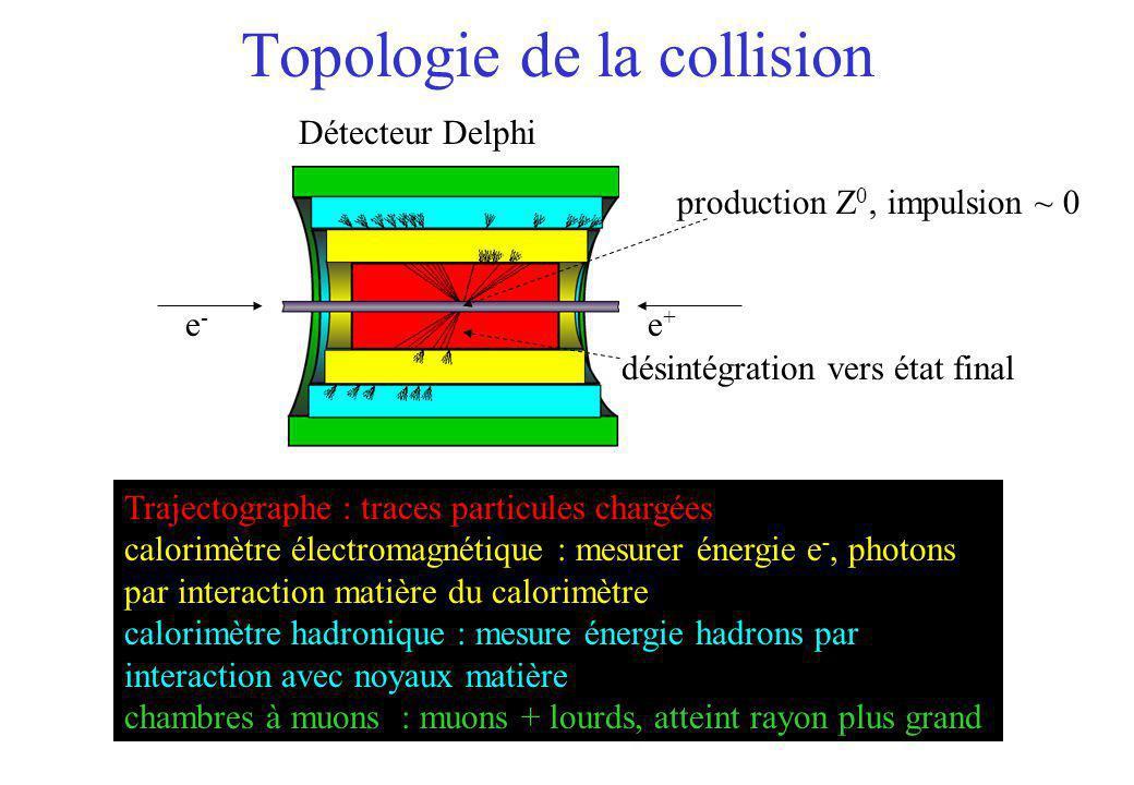 Topologie de la collision