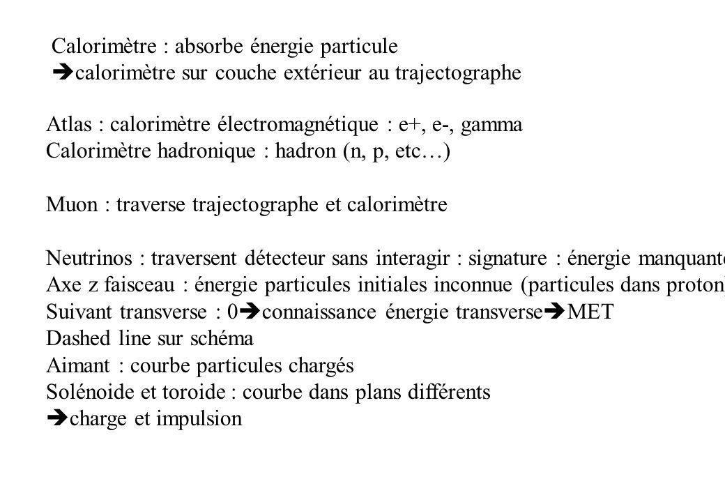Calorimètre : absorbe énergie particule