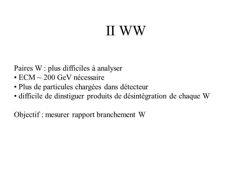 II WW Paires W : plus difficiles à analyser ECM ~ 200 GeV nécessaire