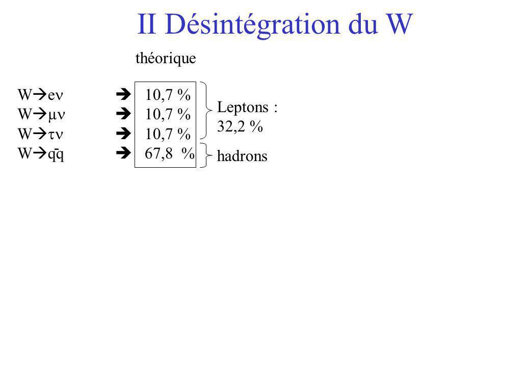 II Désintégration du W théorique Wen  10,7 % Wµn  10,7 %