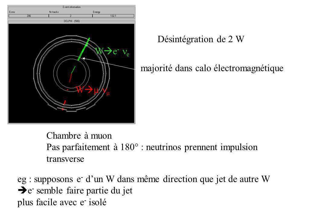Désintégration de 2 W We- ne. majorité dans calo électromagnétique. Wµ nµ. Chambre à muon.
