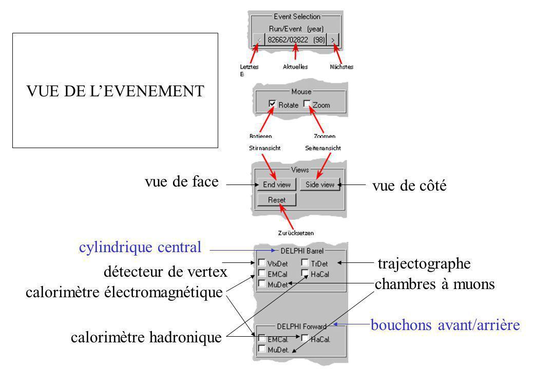 VUE DE L'EVENEMENT vue de face. vue de côté. cylindrique central. trajectographe. détecteur de vertex.