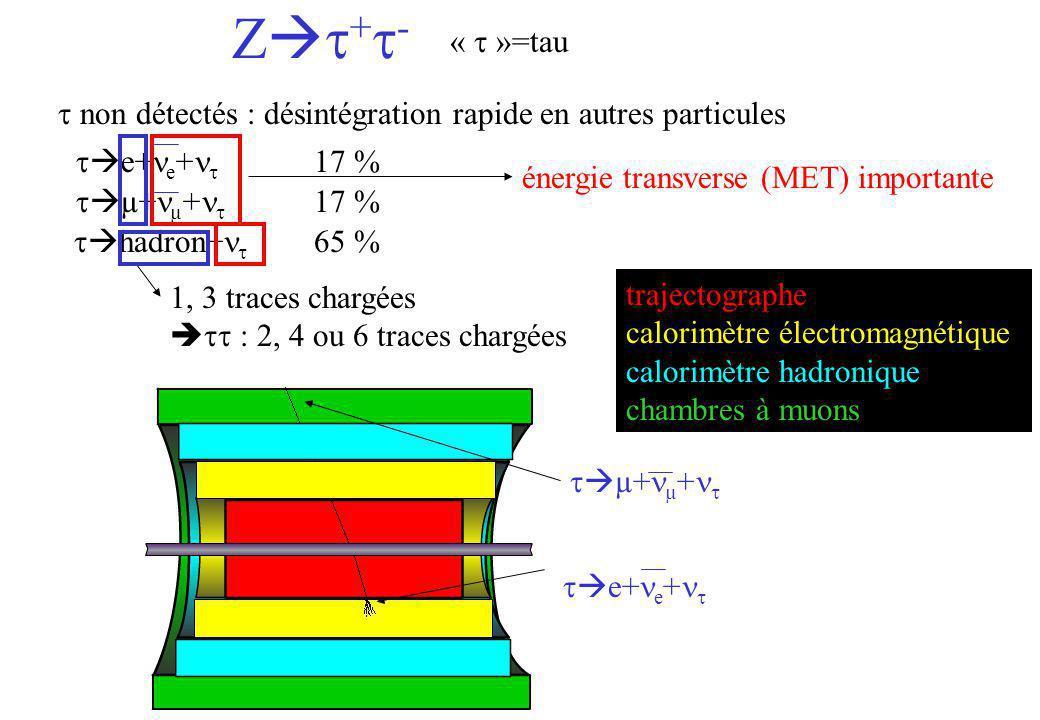 Zt+t- « t »=tau. t non détectés : désintégration rapide en autres particules. te+ne+nt. 17 % énergie transverse (MET) importante.