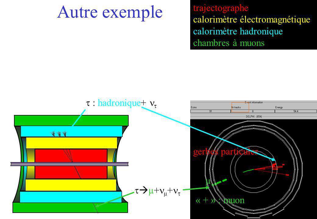 Autre exemple trajectographe calorimètre électromagnétique
