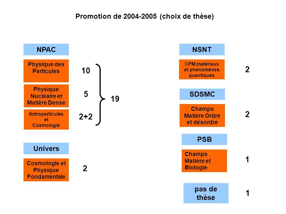 2 10 5 19 2 2+2 1 2 1 Promotion de 2004-2005 (choix de thèse) NPAC