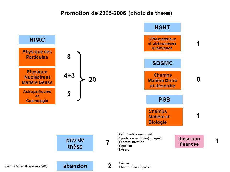 1 8 4+3 20 5 1 1 7 2 Promotion de 2005-2006 (choix de thèse) NSNT NPAC