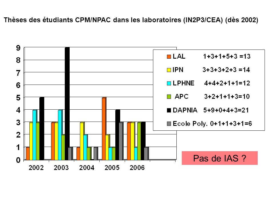 Thèses des étudiants CPM/NPAC dans les laboratoires (IN2P3/CEA) (dès 2002)