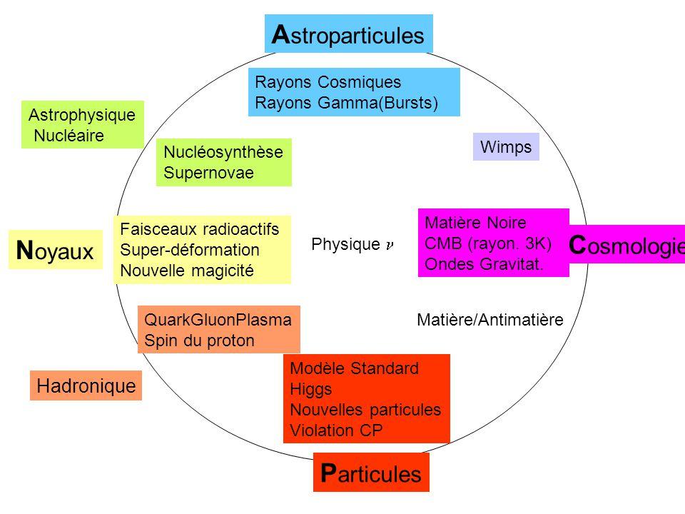 Astroparticules Cosmologie Noyaux Particules Hadronique