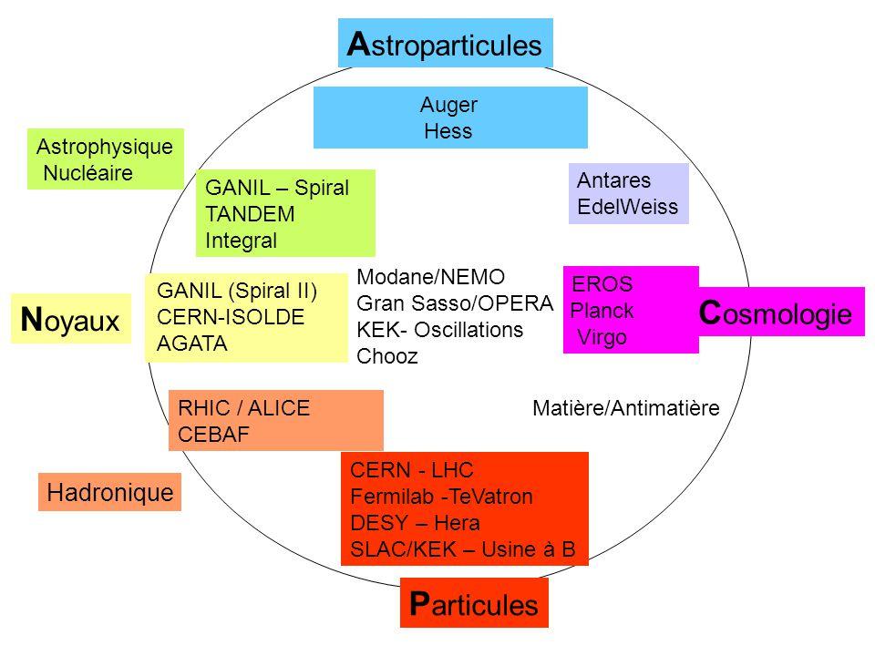 Astroparticules Cosmologie Noyaux Particules Hadronique Auger Hess