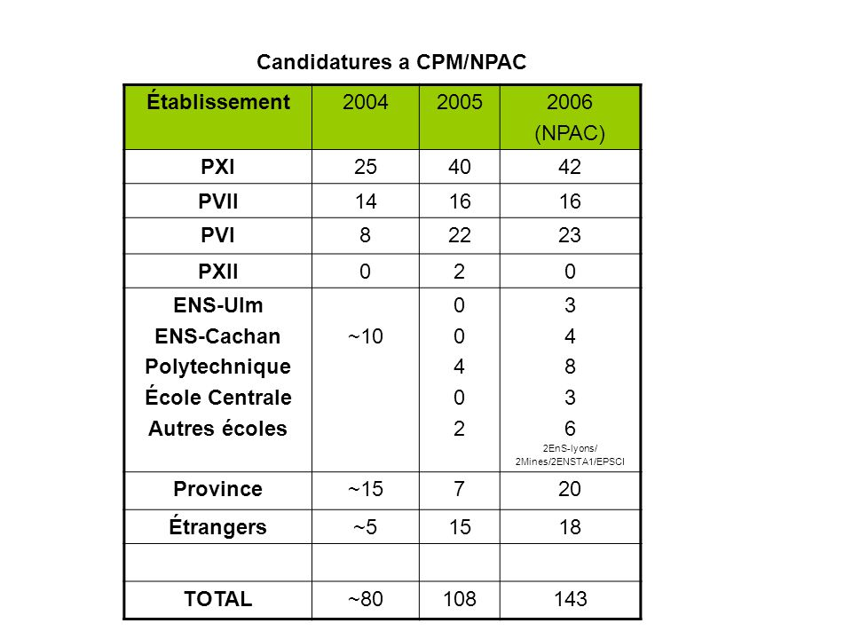Candidatures a CPM/NPAC