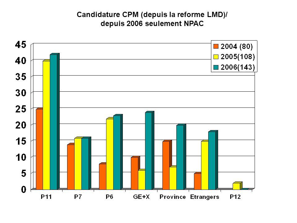Candidature CPM (depuis la reforme LMD)/