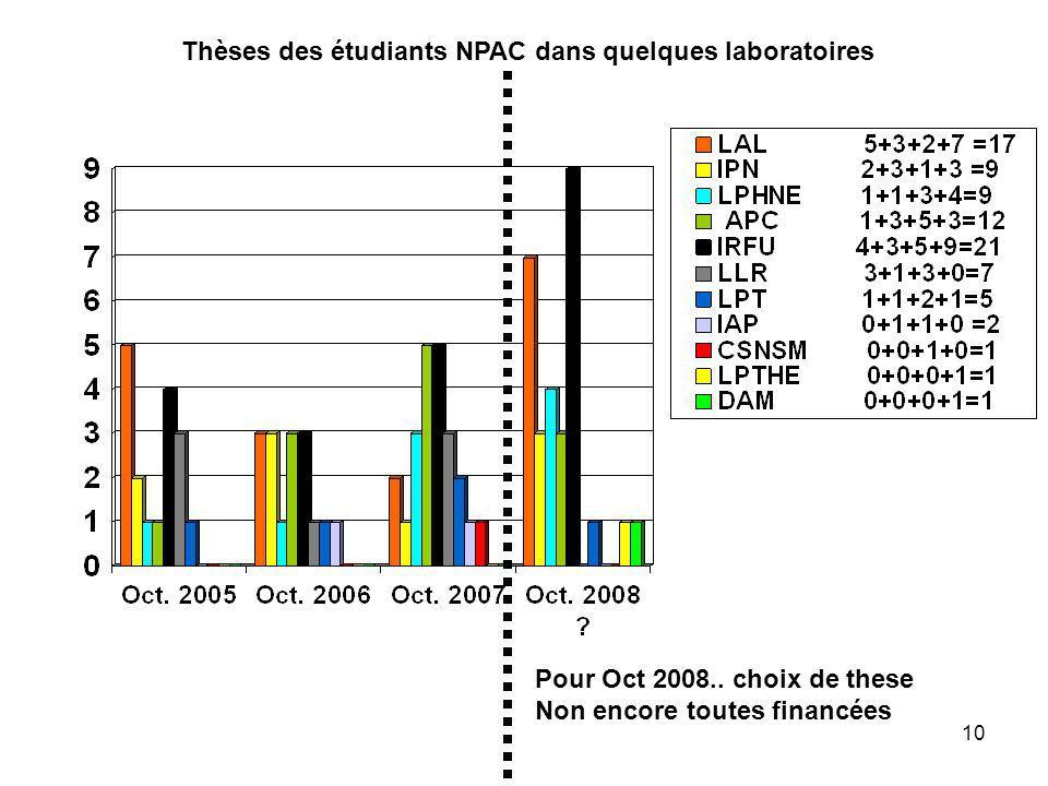 Thèses des étudiants NPAC dans quelques laboratoires