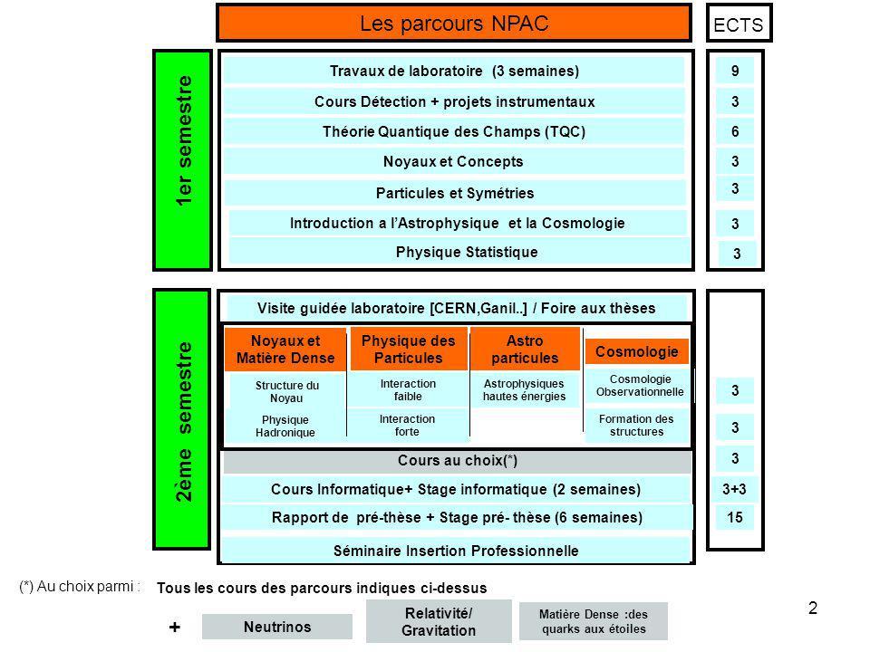 Les parcours NPAC 1er semestre 2ème semestre + ECTS