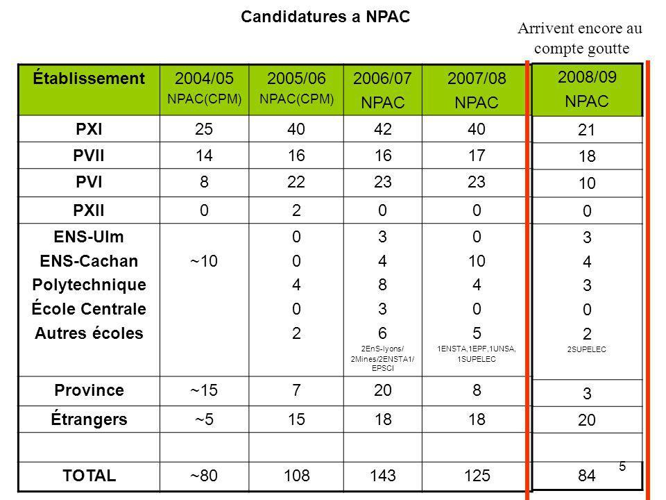Candidatures a NPAC Arrivent encore au compte goutte Établissement