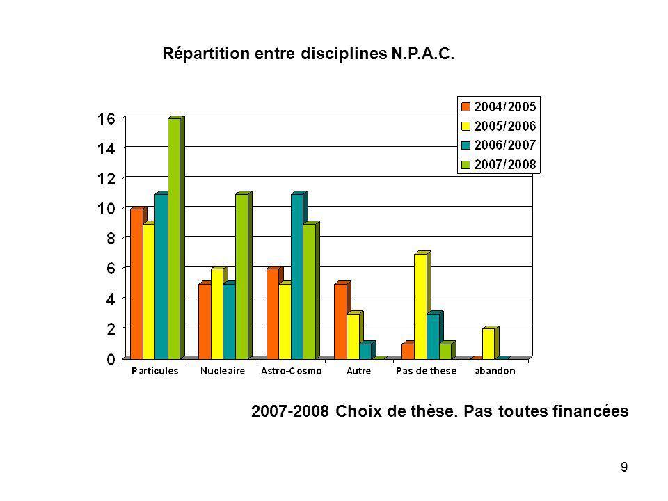 Répartition entre disciplines N.P.A.C.
