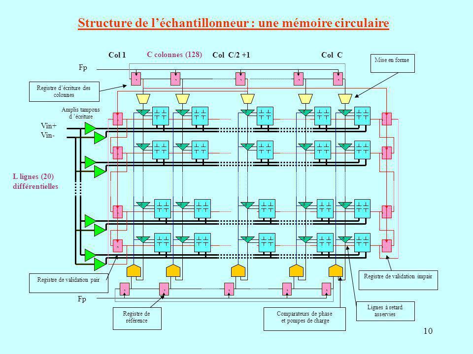 Structure de l'échantillonneur : une mémoire circulaire