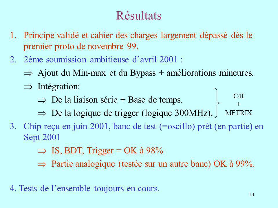 Résultats Principe validé et cahier des charges largement dépassé dès le premier proto de novembre 99.