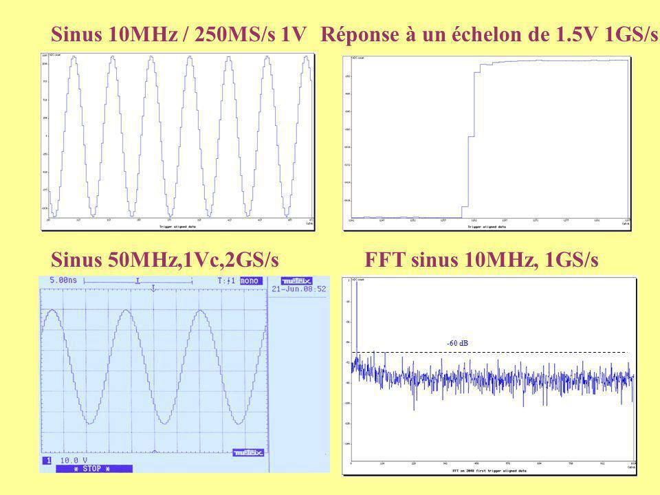Réponse à un échelon de 1.5V 1GS/s