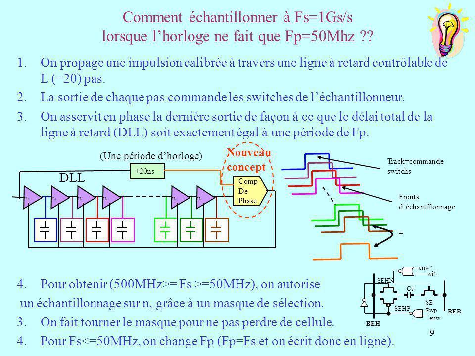 Comment échantillonner à Fs=1Gs/s