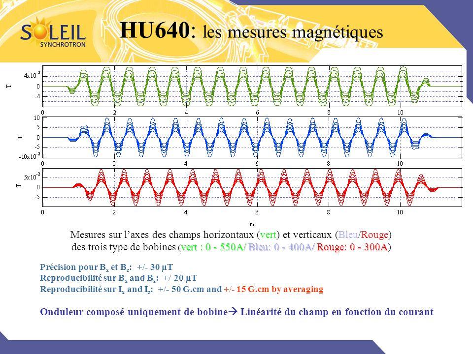 HU640: les mesures magnétiques