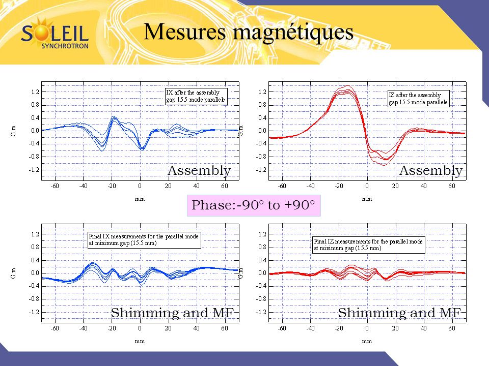 Mesures magnétiques Assembly Assembly Phase:-90° to +90°