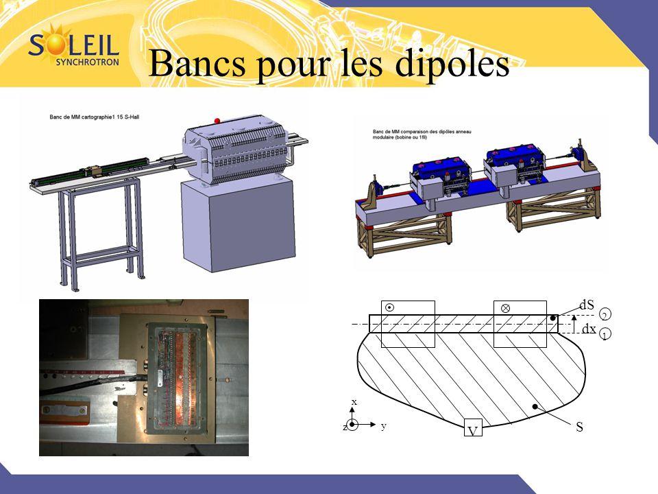 Bancs pour les dipoles dS V dx S 1 2 x y z