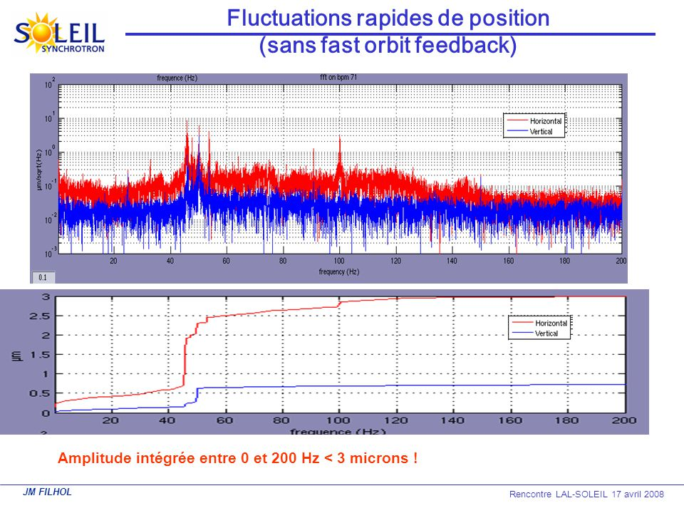 Fluctuations rapides de position (sans fast orbit feedback)
