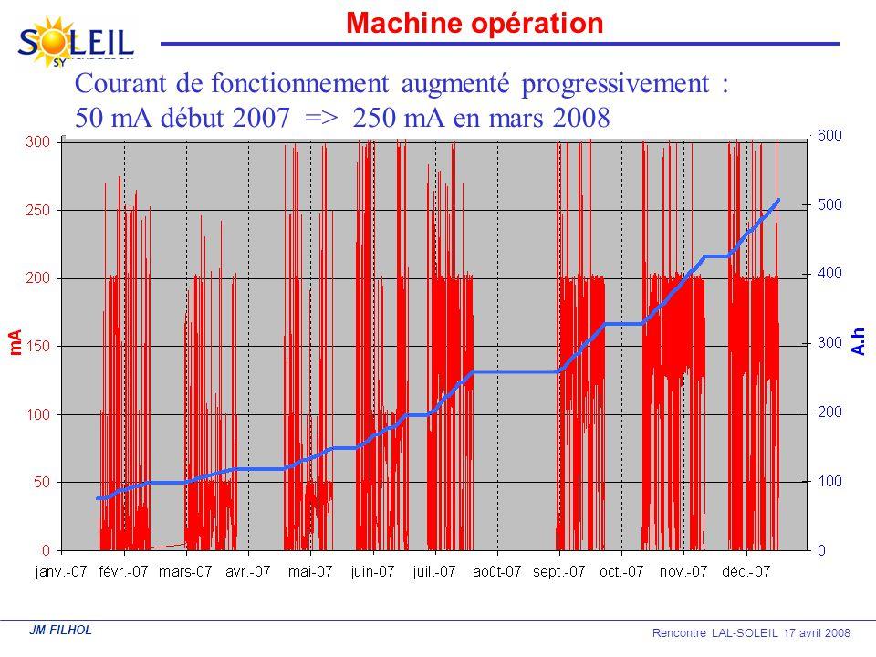 Machine opération Courant de fonctionnement augmenté progressivement : 50 mA début 2007 => 250 mA en mars 2008.