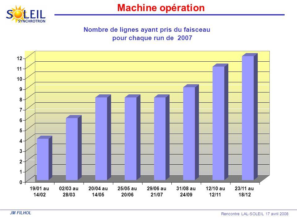 Machine opération Nombre de lignes ayant pris du faisceau